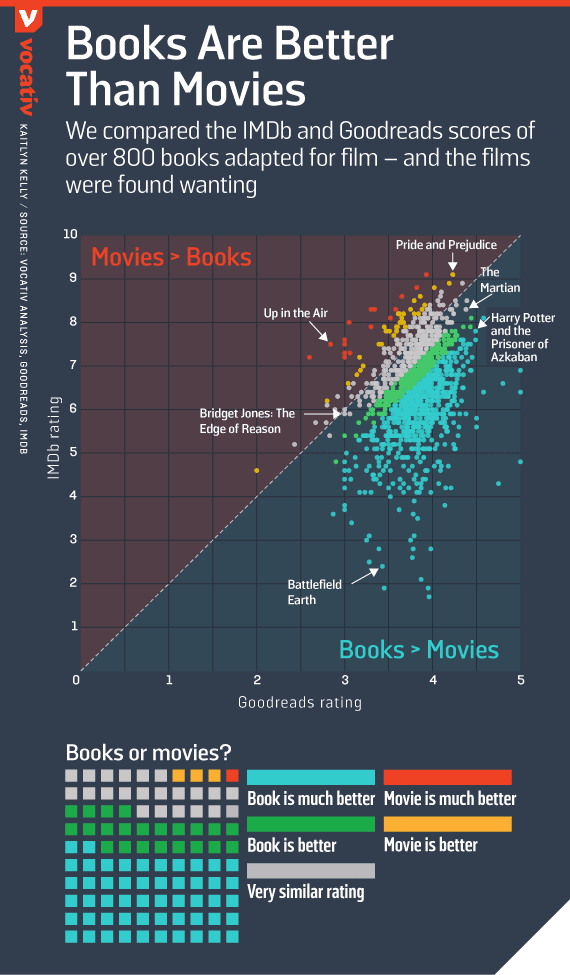 Books vs Movies Pros and Cons